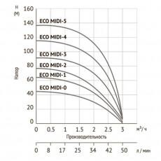 Скважинный насос UNIPUMP ECO MIDI-1